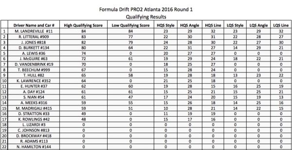 PRO2 - RESULTS